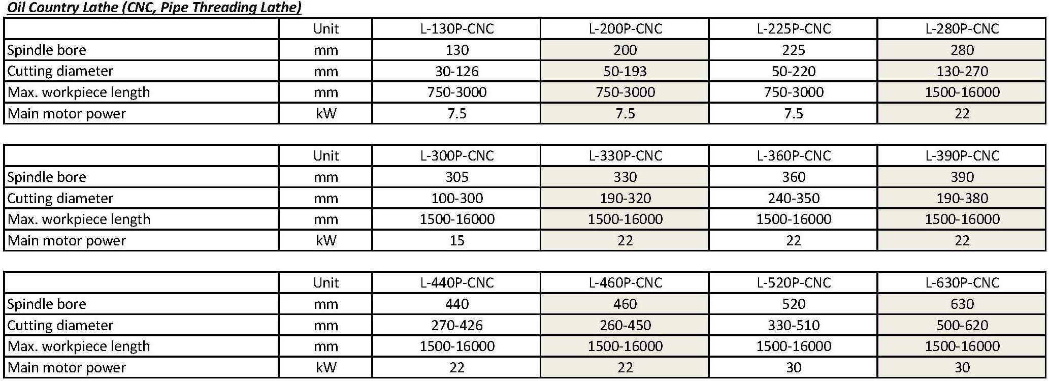技术参数 - LP-CNC