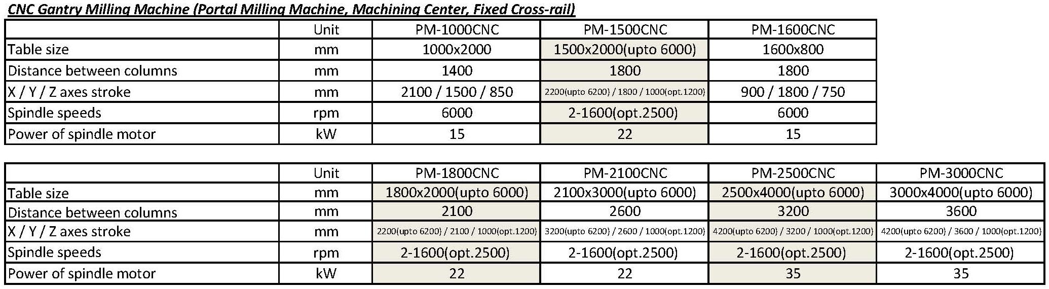 技术参数 - PM-CNC