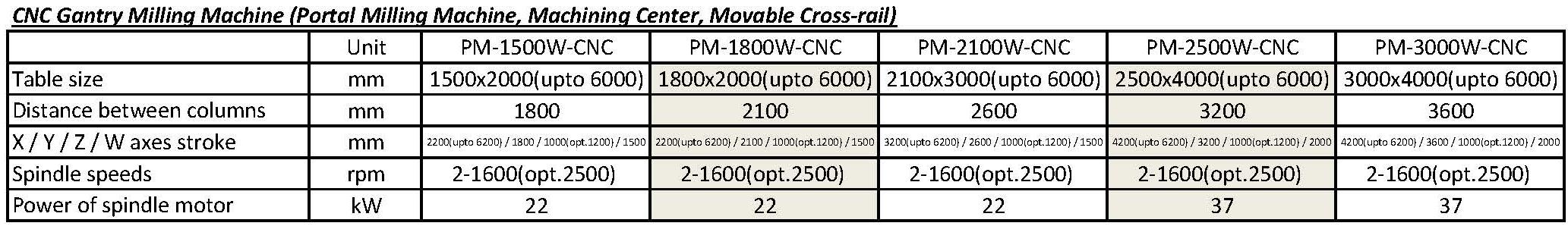 技术参数 - PM-W-CNC