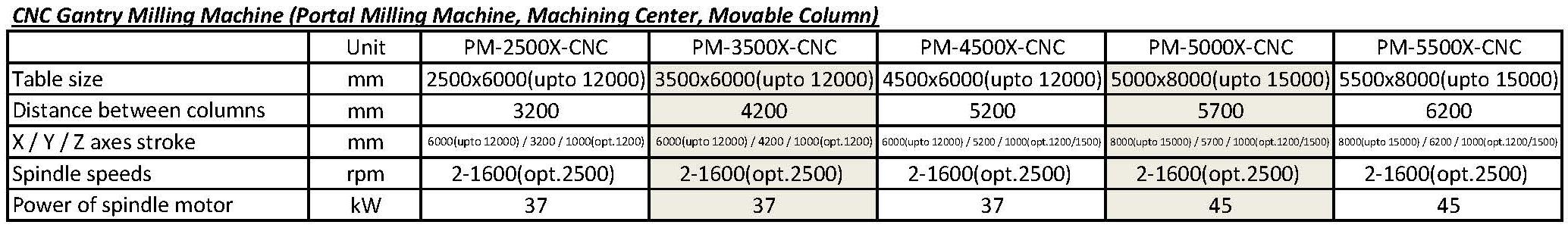 技术参数 - PM-X-CNC