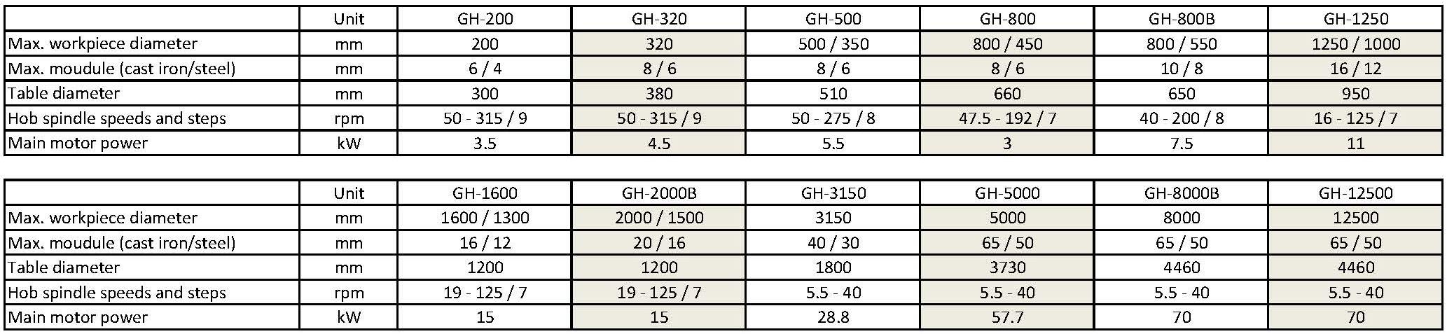 技术参数 - GH