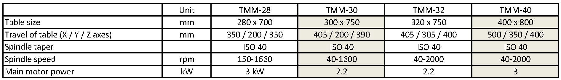 技术参数 - TMM