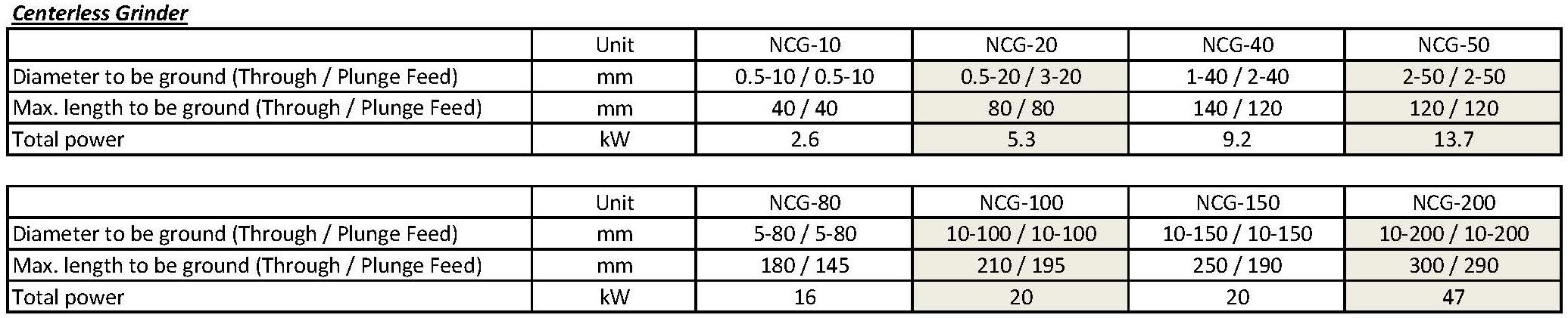 技术参数 - NCG