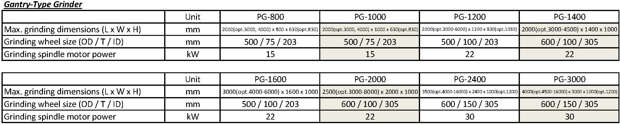 技术参数 - PG