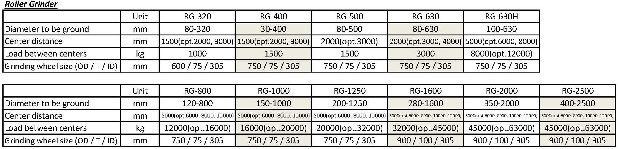 技术参数 - RG