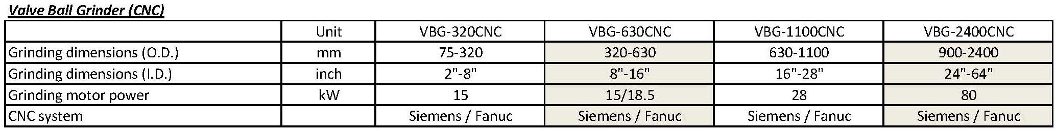 技术参数 - VBG CNC