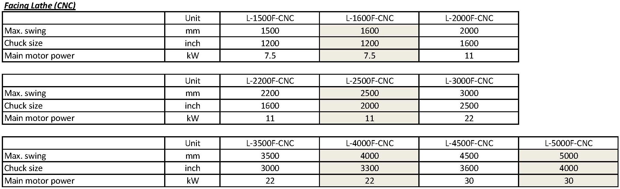 技术参数 - LF-CNC