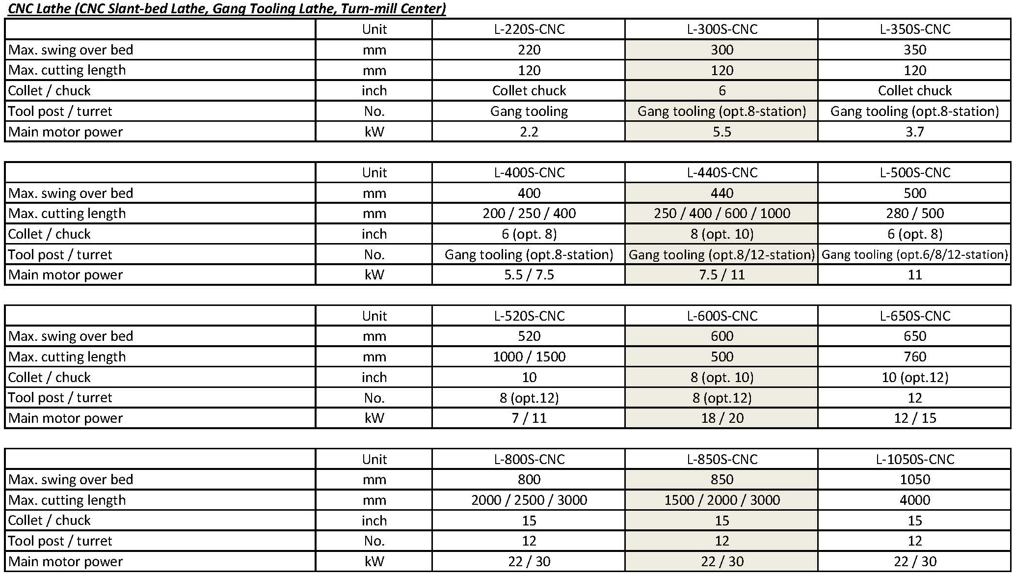 技术参数 - LS-CNC