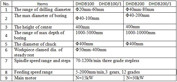 DHDB10