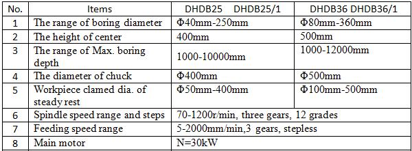 DHDB25