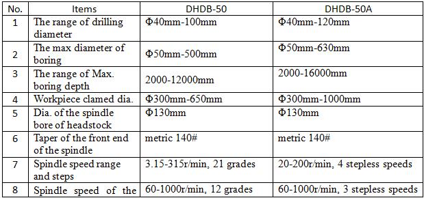 DHDB50